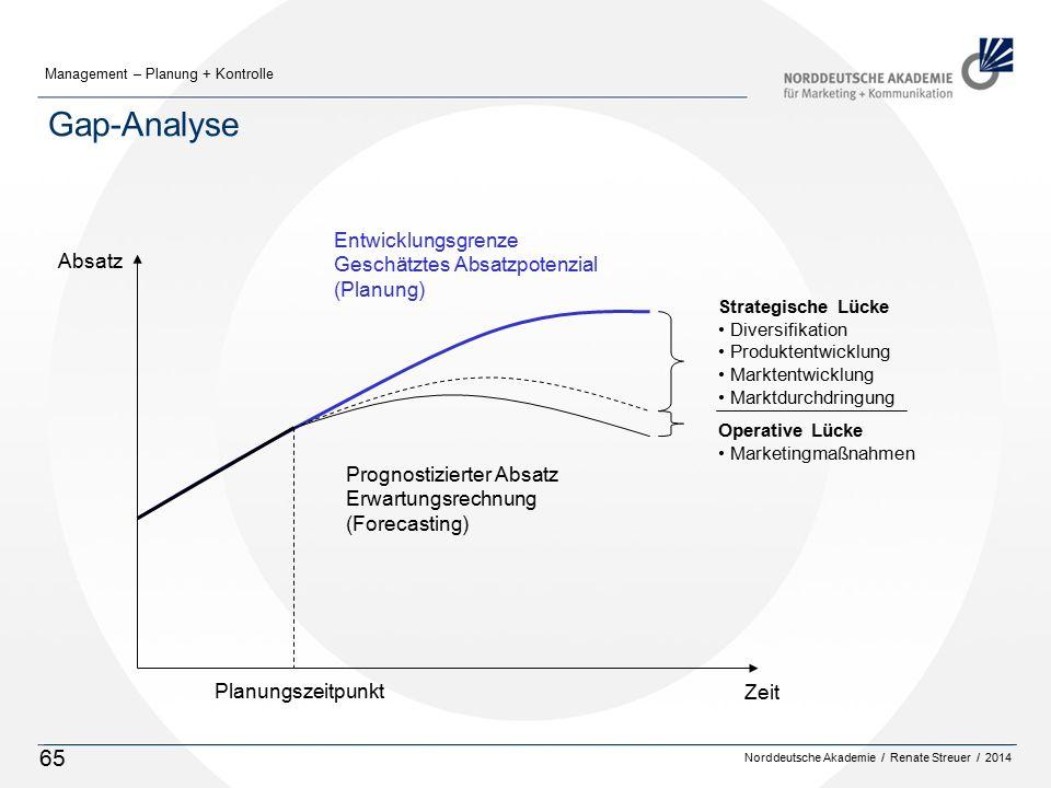 Norddeutsche Akademie / Renate Streuer / 2014 Management – Planung + Kontrolle 65 Gap-Analyse Absatz Zeit Planungszeitpunkt Strategische Lücke Diversi