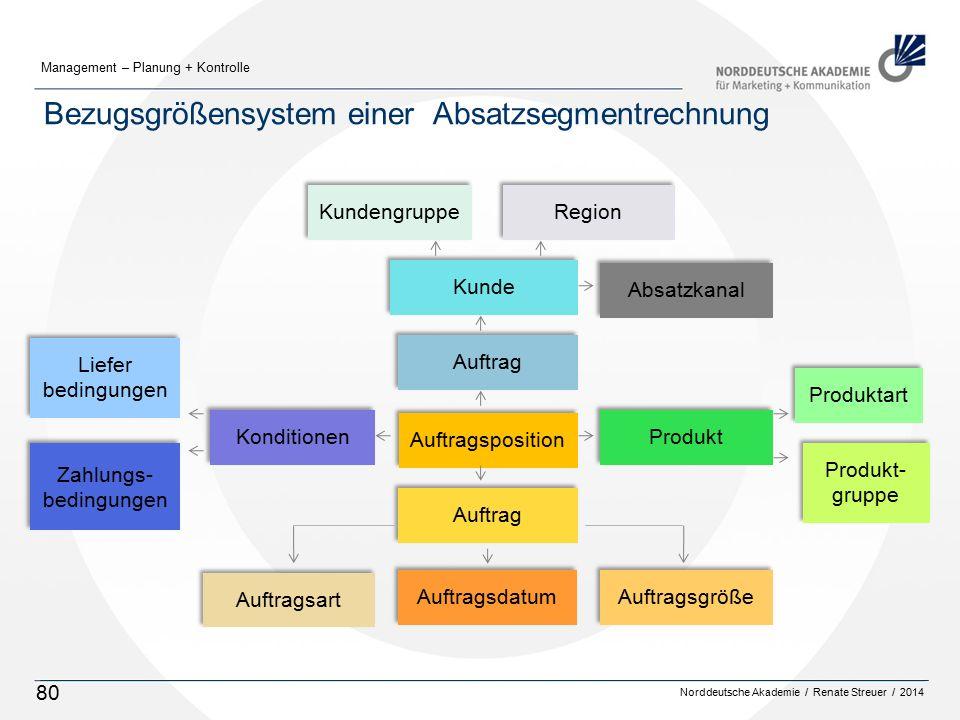 Norddeutsche Akademie / Renate Streuer / 2014 Management – Planung + Kontrolle 80 Bezugsgrößensystem einer Absatzsegmentrechnung Kunde Kundengruppe Re