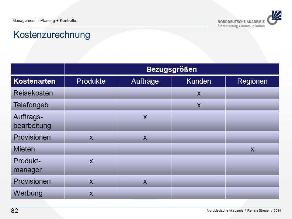 Norddeutsche Akademie / Renate Streuer / 2014 Management – Planung + Kontrolle 82 Kostenzurechnung Bezugsgrößen KostenartenProdukteAufträgeKundenRegionen Reisekostenx Telefongeb.x Auftrags- bearbeitung x Provisionenxx Mietenx Produkt- manager x Provisionenxx Werbungx