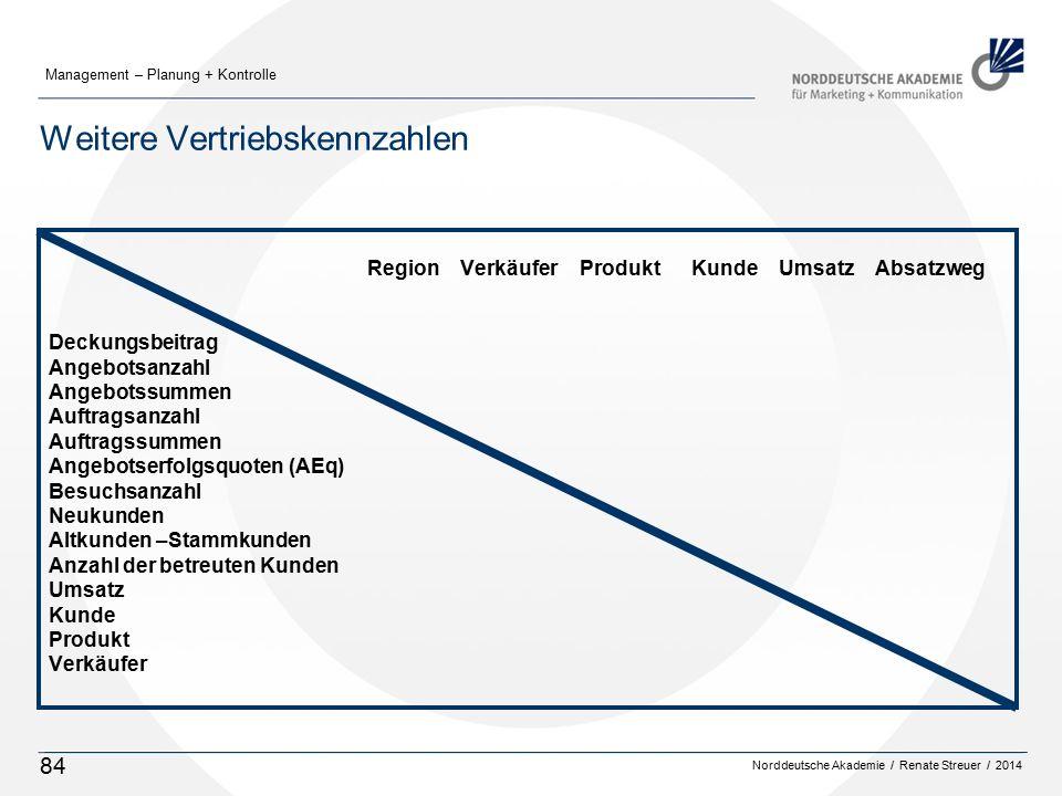 Norddeutsche Akademie / Renate Streuer / 2014 Management – Planung + Kontrolle 84 Weitere Vertriebskennzahlen Region VerkäuferProdukt Kunde Umsatz Abs