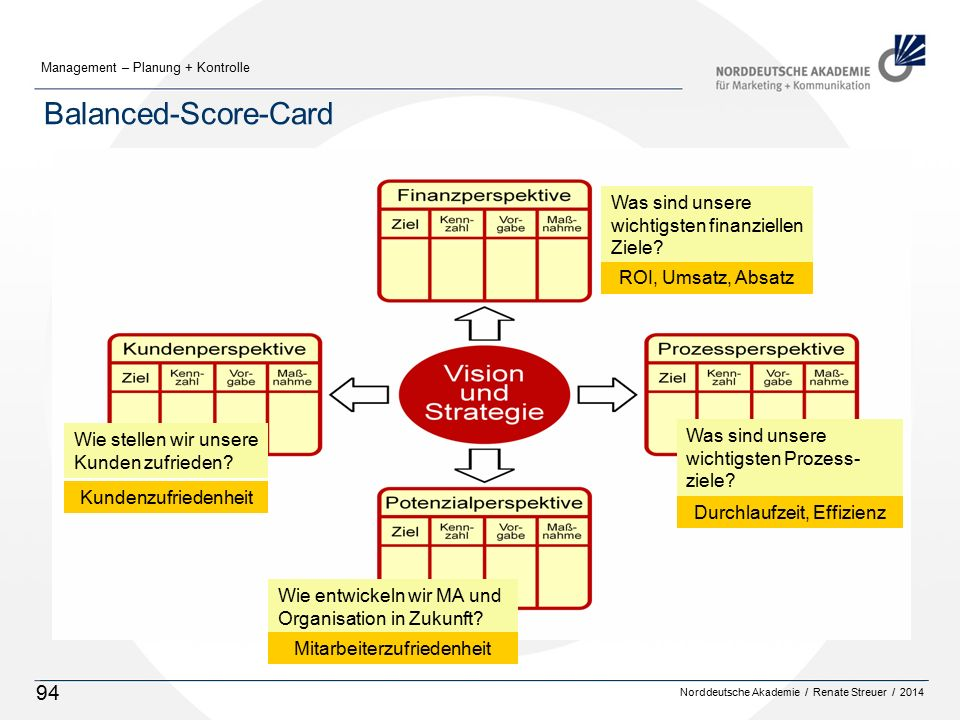 Norddeutsche Akademie / Renate Streuer / 2014 Management – Planung + Kontrolle 94 Balanced-Score-Card Wie stellen wir unsere Kunden zufrieden? Was sin