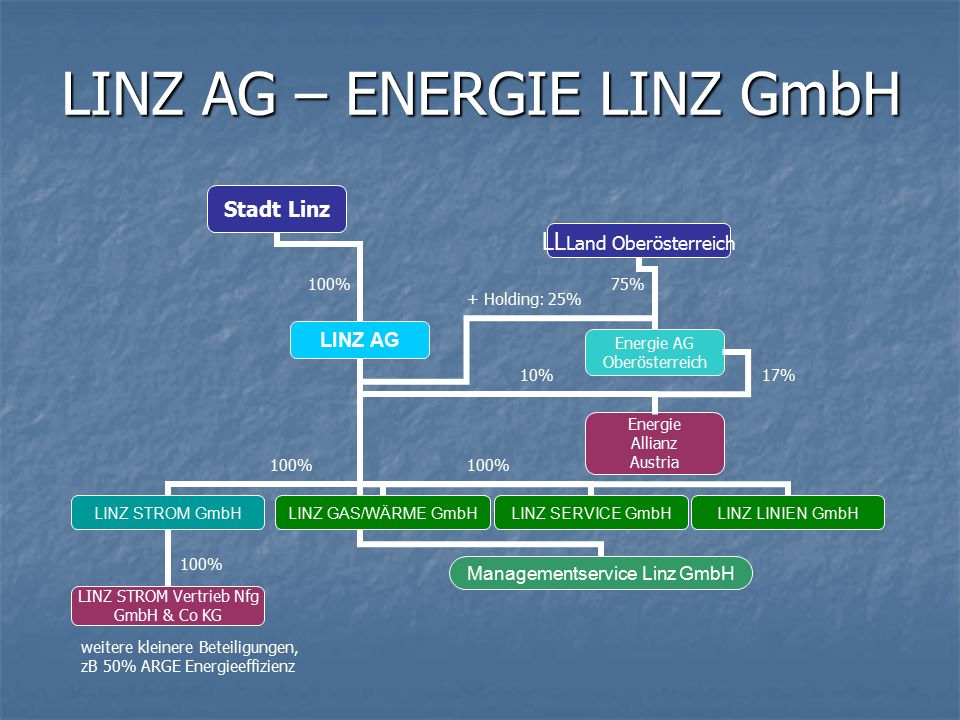 LINZ AG – ENERGIE LINZ GmbH 75% 100% LINZ STROM Vertrieb Nfg GmbH & Co KG 100% weitere kleinere Beteiligungen, zB 50% ARGE Energieeffizienz 10%17% 100