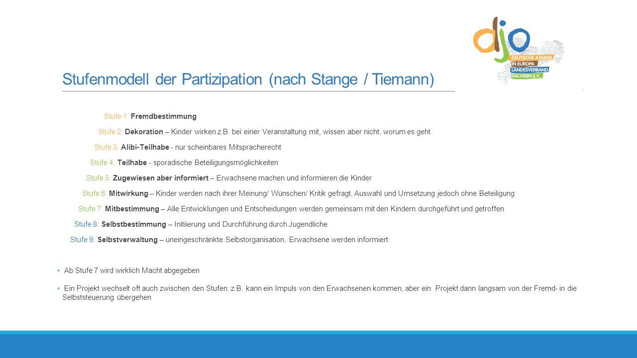 Stufenmodell der Partizipation (nach Stange / Tiemann) Stufe 1: Fremdbestimmung Stufe 2: Dekoration – Kinder wirken z.B.