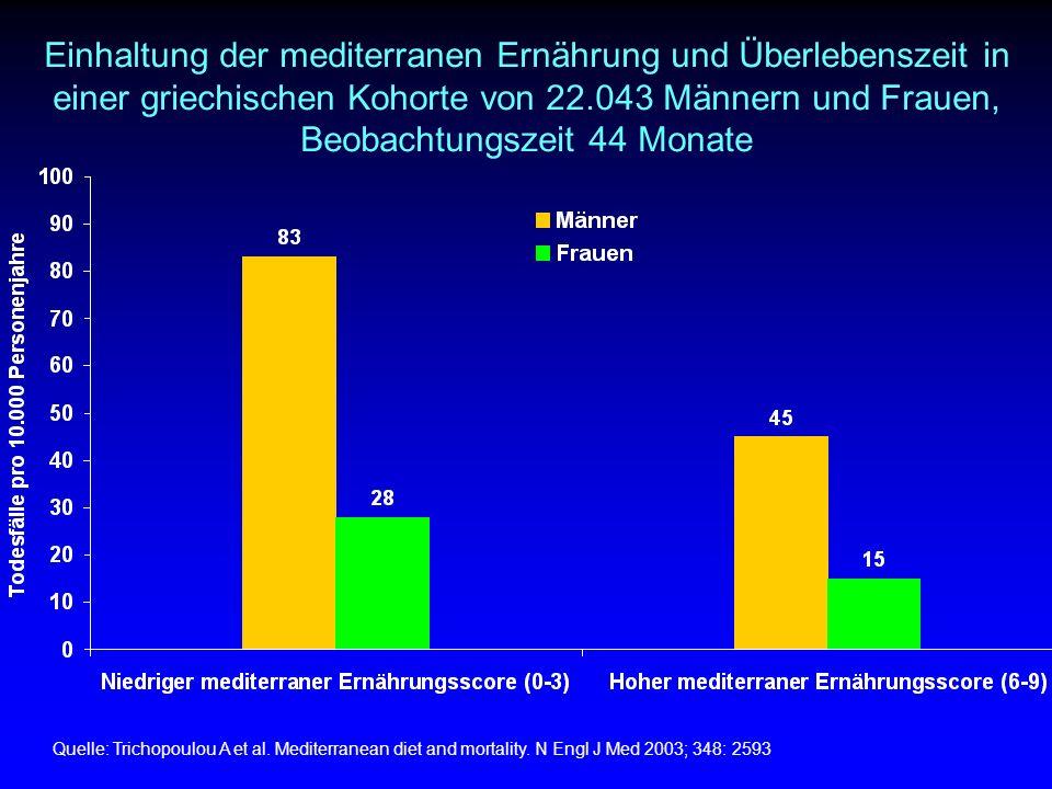 Einhaltung der mediterranen Ernährung und Überlebenszeit in einer griechischen Kohorte von 22.043 Männern und Frauen, Beobachtungszeit 44 Monate Quelle: Trichopoulou A et al.