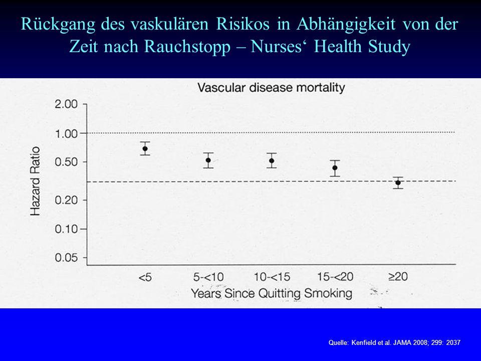 Rückgang des vaskulären Risikos in Abhängigkeit von der Zeit nach Rauchstopp – Nurses' Health Study Quelle: Kenfield et al. JAMA 2008; 299: 2037
