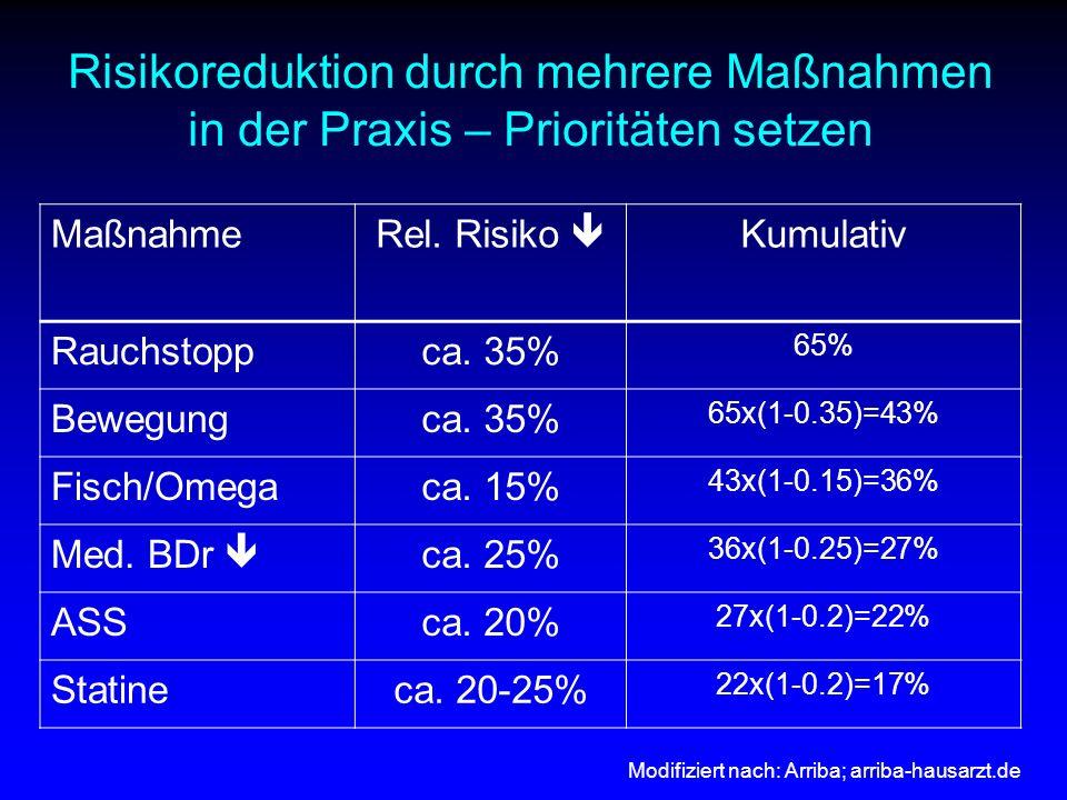 MaßnahmeRel. Risiko  Kumulativ Rauchstoppca. 35% 65% Bewegungca. 35% 65x(1-0.35)=43% Fisch/Omegaca. 15% 43x(1-0.15)=36% Med. BDr  ca. 25% 36x(1-0.25