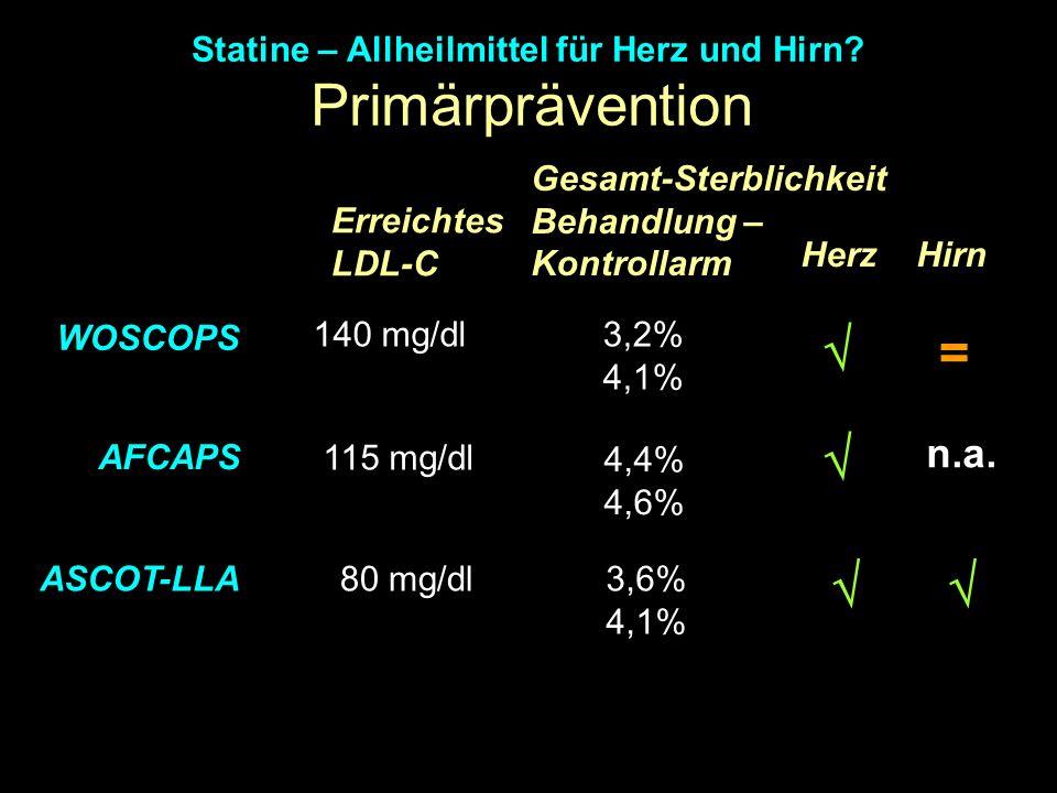 Primärprävention Statine – Allheilmittel für Herz und Hirn? ASCOT-LLA AFCAPS Herz Hirn Erreichtes LDL-C 115 mg/dl 80 mg/dl 4,4% 4,6% 3,6% 4,1% WOSCOPS
