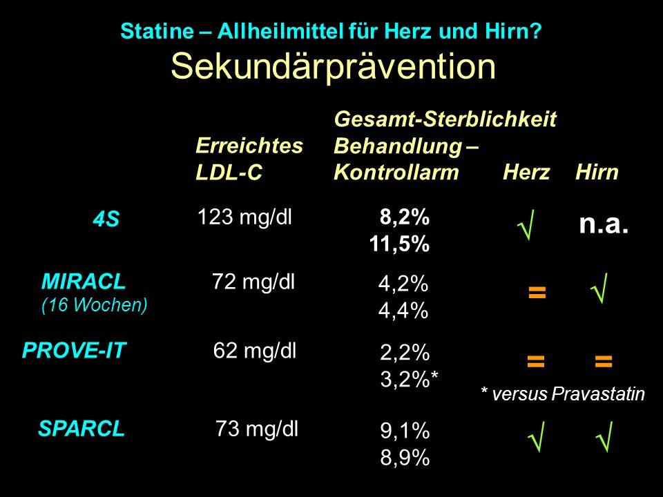 Sekundärprävention Statine – Allheilmittel für Herz und Hirn? PROVE-IT Herz Hirn Gesamt-Sterblichkeit Behandlung – Kontrollarm Erreichtes LDL-C 62 mg/