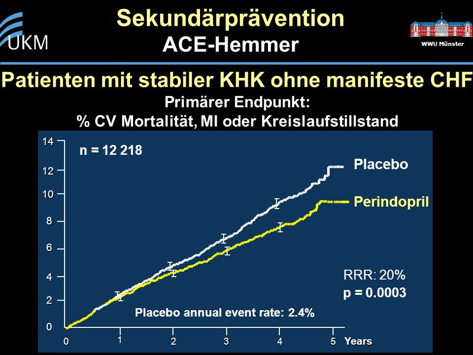 WWU Münster Sekundärprävention ACE-Hemmer Patienten mit stabiler KHK ohne manifeste CHF Primärer Endpunkt: % CV Mortalität, MI oder Kreislaufstillstan
