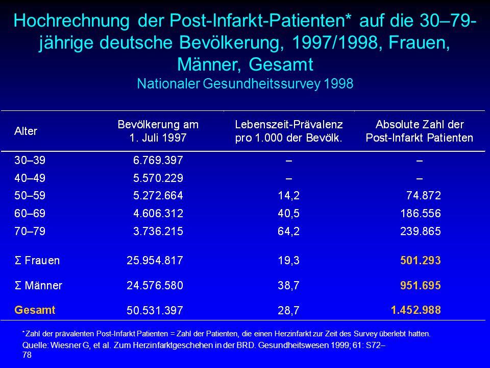 Hochrechnung der Post-Infarkt-Patienten* auf die 30–79- jährige deutsche Bevölkerung, 1997/1998, Frauen, Männer, Gesamt Nationaler Gesundheitssurvey 1998 * Zahl der prävalenten Post-Infarkt Patienten = Zahl der Patienten, die einen Herzinfarkt zur Zeit des Survey überlebt hatten.