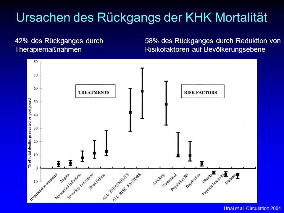 42% des Rückganges durch Therapiemaßnahmen Ursachen des Rückgangs der KHK Mortalität Unal et al. Circulation 2004 58% des Rückganges durch Reduktion v