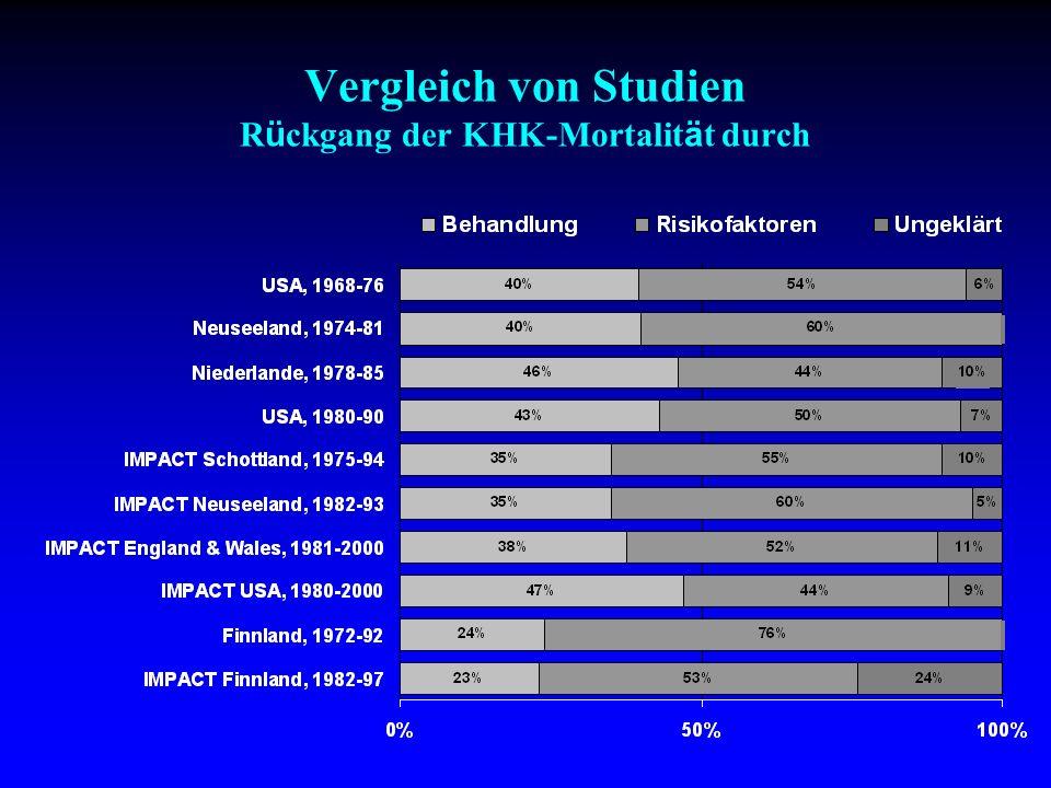 Vergleich von Studien R ü ckgang der KHK-Mortalit ä t durch