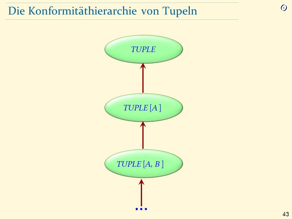 43 Die Konformitäthierarchie von Tupeln TUPLE [A, B ] TUPLE [A ] TUPLE …