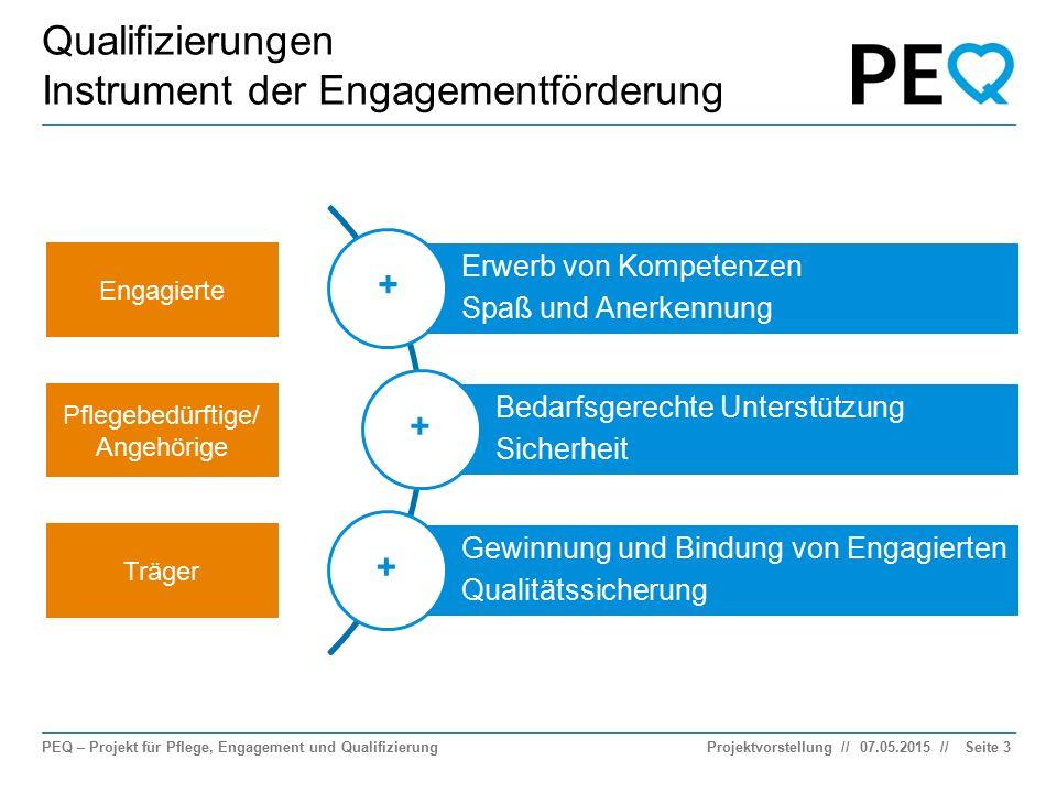 PEQ – Projekt für Pflege, Engagement und Qualifizierung // Qualifizierungen Instrument der Engagementförderung 07.05.2015ProjektvorstellungSeite 3 Erw