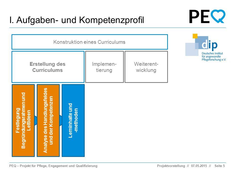 PEQ – Projekt für Pflege, Engagement und Qualifizierung // I. Aufgaben- und Kompetenzprofil 07.05.2015ProjektvorstellungSeite 5 Konstruktion eines Cur