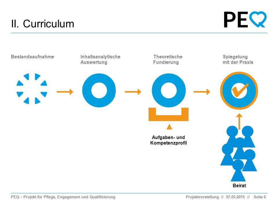 PEQ – Projekt für Pflege, Engagement und Qualifizierung // II. Curriculum 07.05.2015ProjektvorstellungSeite 6 BestandsaufnahmeInhaltsanalytische Auswe