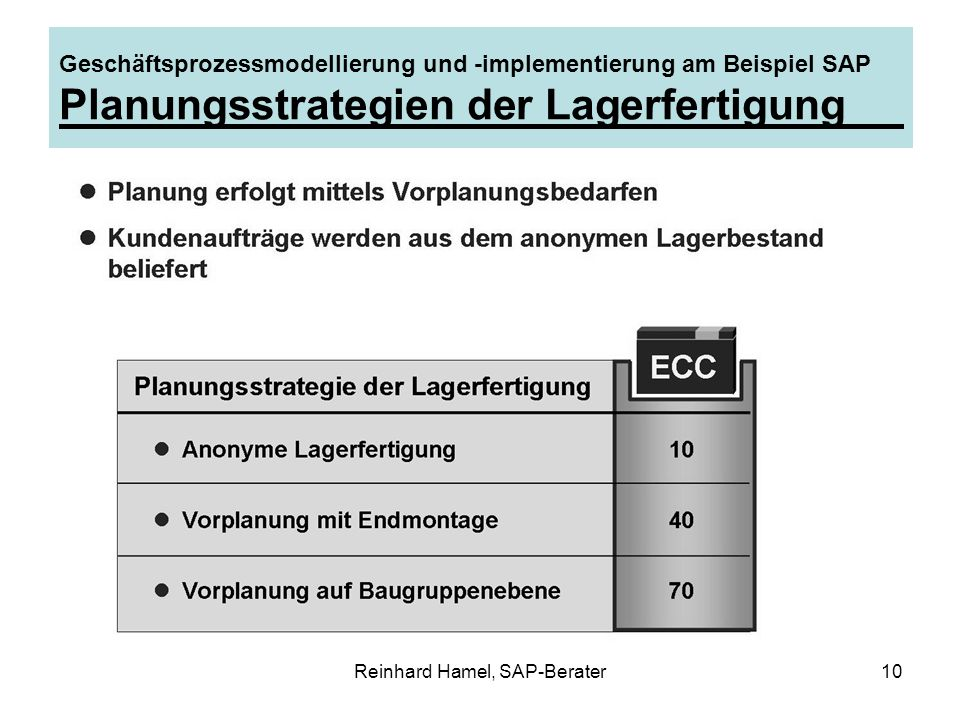Reinhard Hamel, SAP-Berater10 Geschäftsprozessmodellierung und -implementierung am Beispiel SAP Planungsstrategien der Lagerfertigung