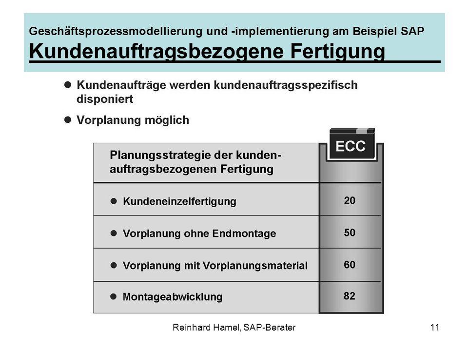 Reinhard Hamel, SAP-Berater11 Geschäftsprozessmodellierung und -implementierung am Beispiel SAP Kundenauftragsbezogene Fertigung