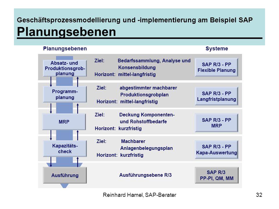Reinhard Hamel, SAP-Berater32 Geschäftsprozessmodellierung und -implementierung am Beispiel SAP Planungsebenen