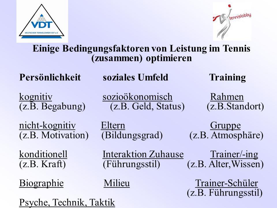 Einige Bedingungsfaktoren von Leistung im Tennis (zusammen) optimieren Persönlichkeit soziales Umfeld Training kognitiv sozioökonomisch Rahmen (z.B. B