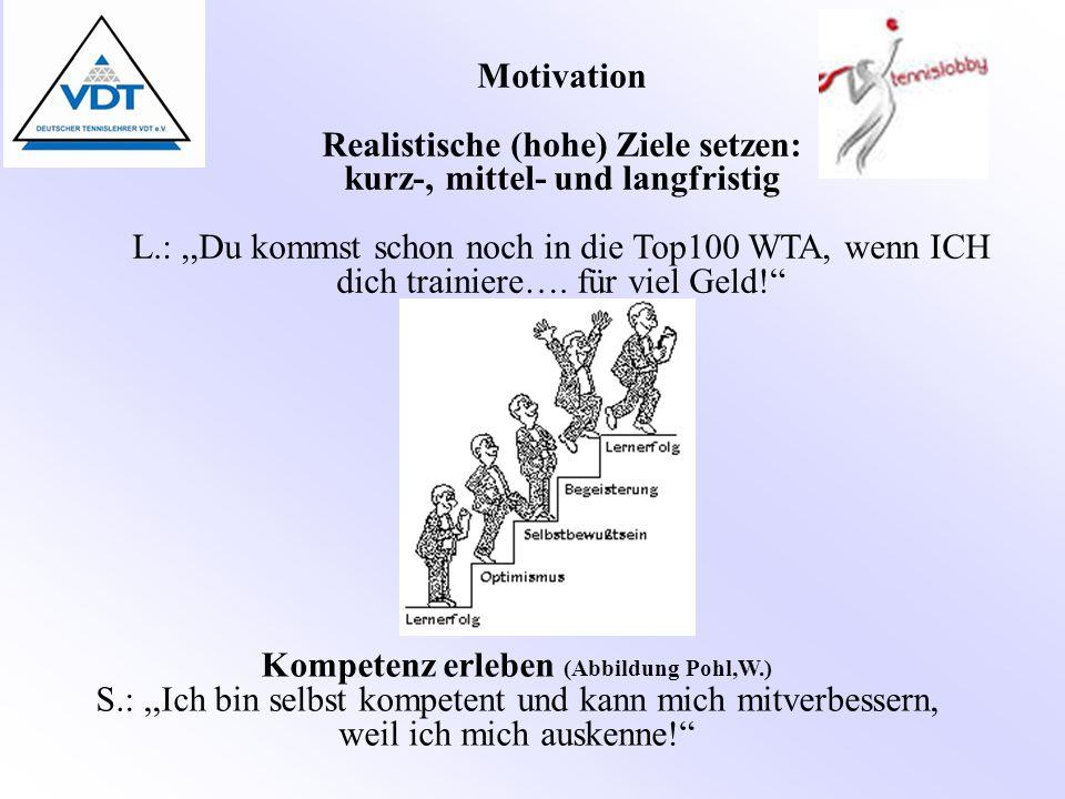 Motivation Kompetenz erleben (Abbildung Pohl,W.) S.:,,Ich bin selbst kompetent und kann mich mitverbessern, weil ich mich auskenne! Motivation Realistische (hohe) Ziele setzen: kurz-, mittel- und langfristig L.:,,Du kommst schon noch in die Top100 WTA, wenn ICH dich trainiere….