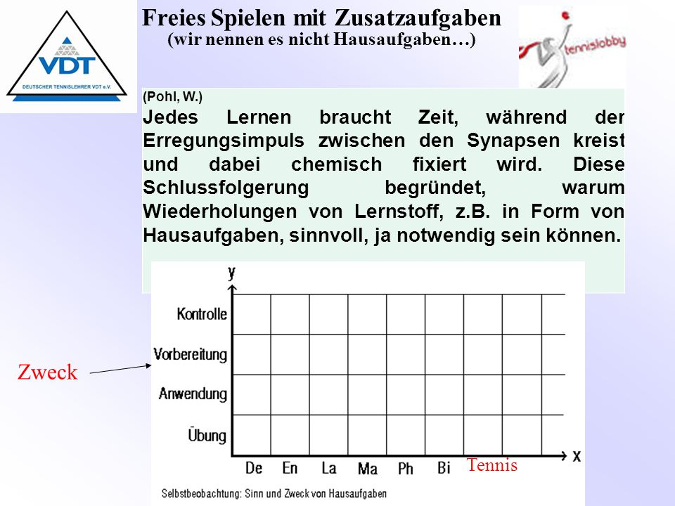 Freies Spielen mit Zusatzaufgaben (wir nennen es nicht Hausaufgaben…) (Pohl, W.) Jedes Lernen braucht Zeit, während der Erregungsimpuls zwischen den Synapsen kreist und dabei chemisch fixiert wird.