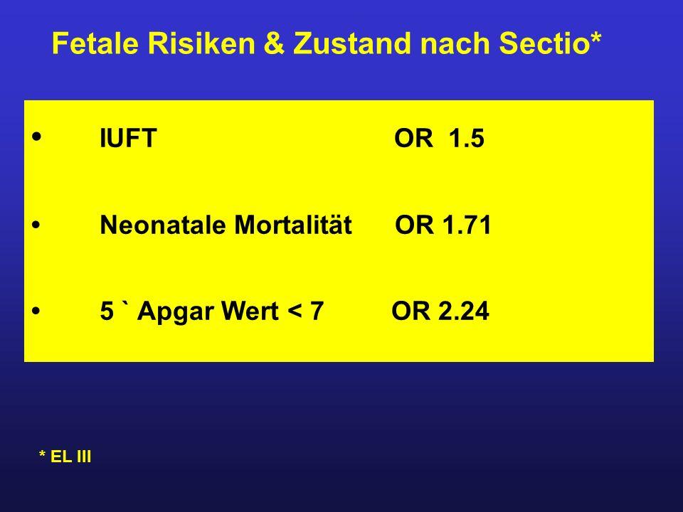 Fetale Risiken & Zustand nach Sectio* IUFT OR 1.5 Neonatale Mortalität OR 1.71 5 ` Apgar Wert < 7 OR 2.24 * EL III