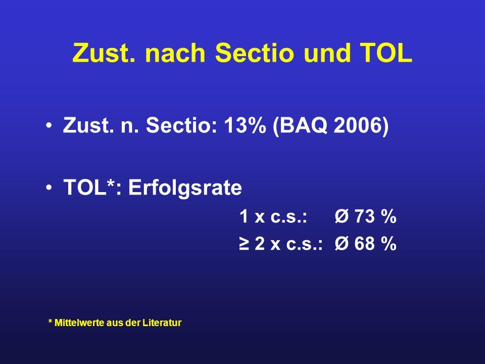 Zust. nach Sectio und TOL Zust. n. Sectio: 13% (BAQ 2006) TOL*: Erfolgsrate 1 x c.s.: Ø 73 % ≥ 2 x c.s.: Ø 68 % * Mittelwerte aus der Literatur
