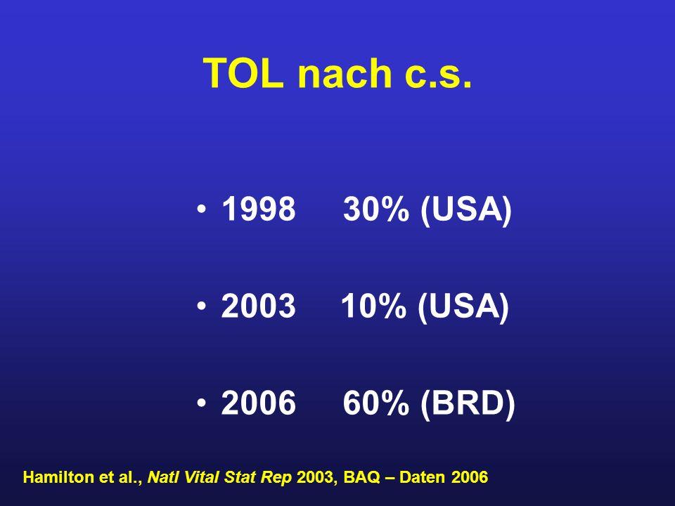 TOL nach c.s. 1998 30% (USA) 2003 10% (USA) 2006 60% (BRD) Hamilton et al., Natl Vital Stat Rep 2003, BAQ – Daten 2006