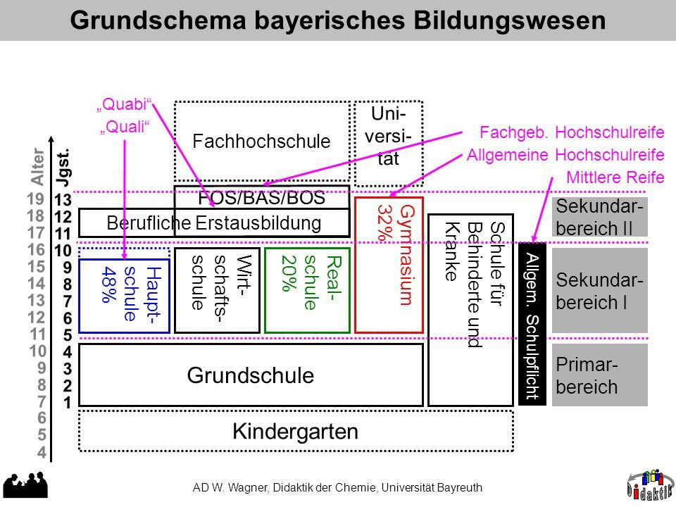 Grundschema bayerisches Bildungswesen AD W. Wagner, Didaktik der Chemie, Universität Bayreuth Grundschule Haupt- schule 48% Gymnasium 32% FOS/BAS/BOS