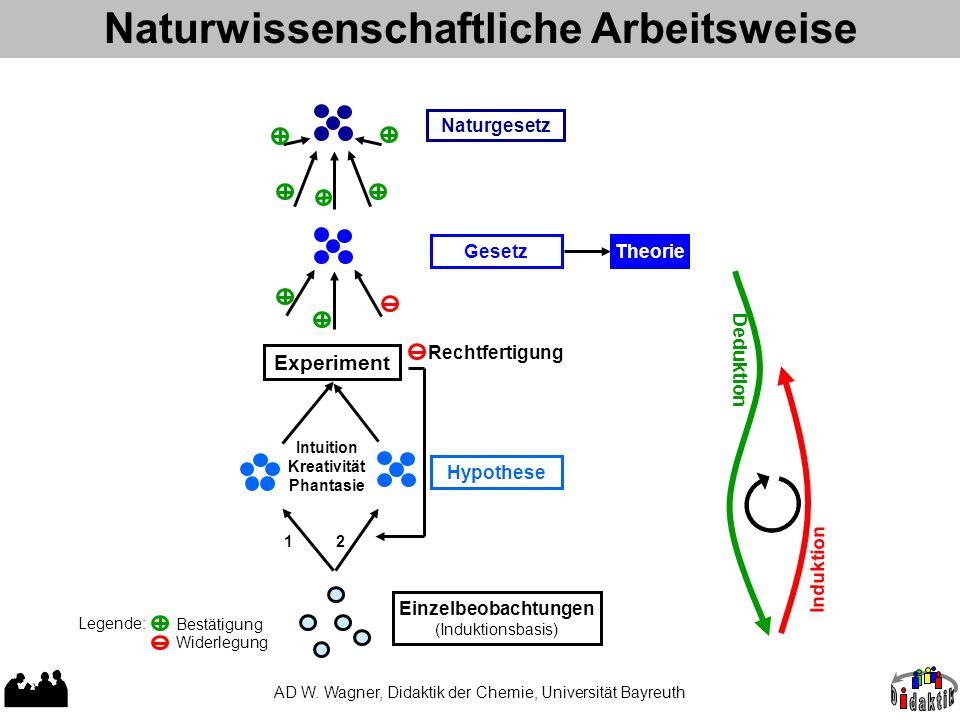 Naturwissenschaftliche Arbeitsweise AD W. Wagner, Didaktik der Chemie, Universität Bayreuth Legende: Bestätigung Widerlegung Einzelbeobachtungen (Indu