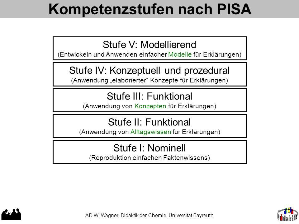 Kompetenzstufen nach PISA AD W. Wagner, Didaktik der Chemie, Universität Bayreuth Stufe I: Nominell (Reproduktion einfachen Faktenwissens) Stufe II: F