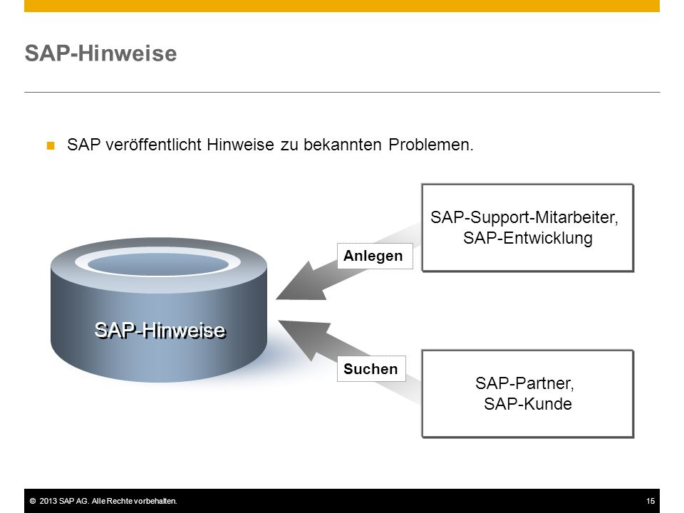 ©2013 SAP AG. Alle Rechte vorbehalten.15 SAP-Hinweise Anlegen Suchen SAP-Support-Mitarbeiter, SAP-Entwicklung SAP-Partner, SAP-Kunde SAP veröffentlich