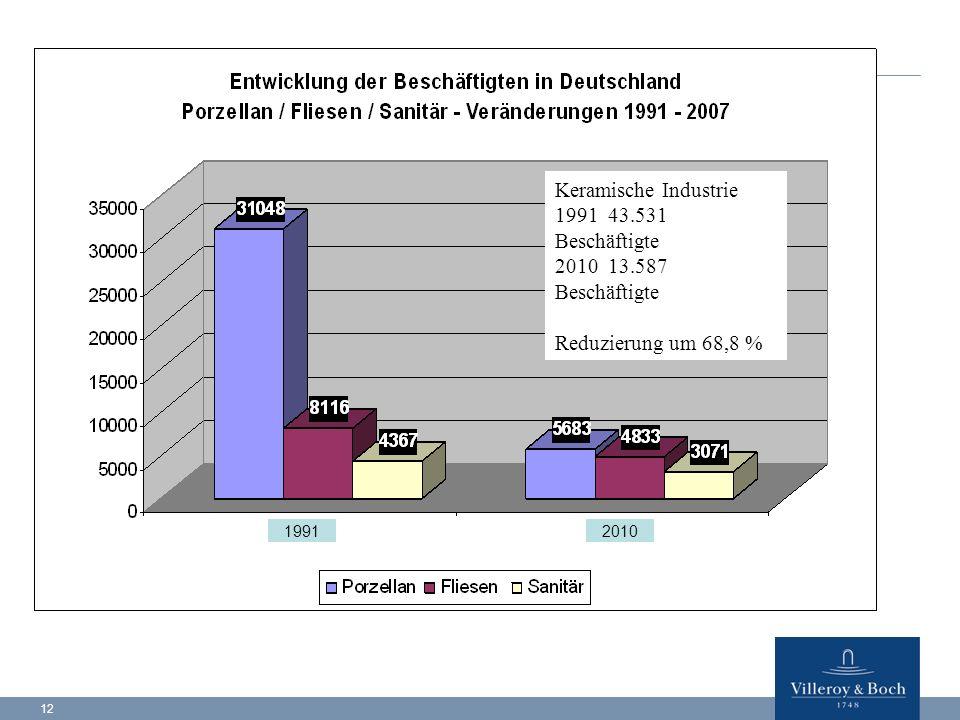 12 Keramische Industrie 1991 43.531 Beschäftigte 2010 13.587 Beschäftigte Reduzierung um 68,8 % 20101991