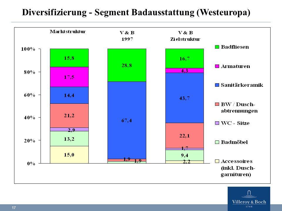 17 Diversifizierung - Segment Badausstattung (Westeuropa)
