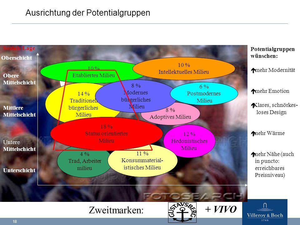 18 Ausrichtung der Potentialgruppen 10 % Etabliertes Milieu 8 % Adoptives Milieu 14 % Traditionell bürgerliches Milieu 8 % Modernes bürgerliches Milie