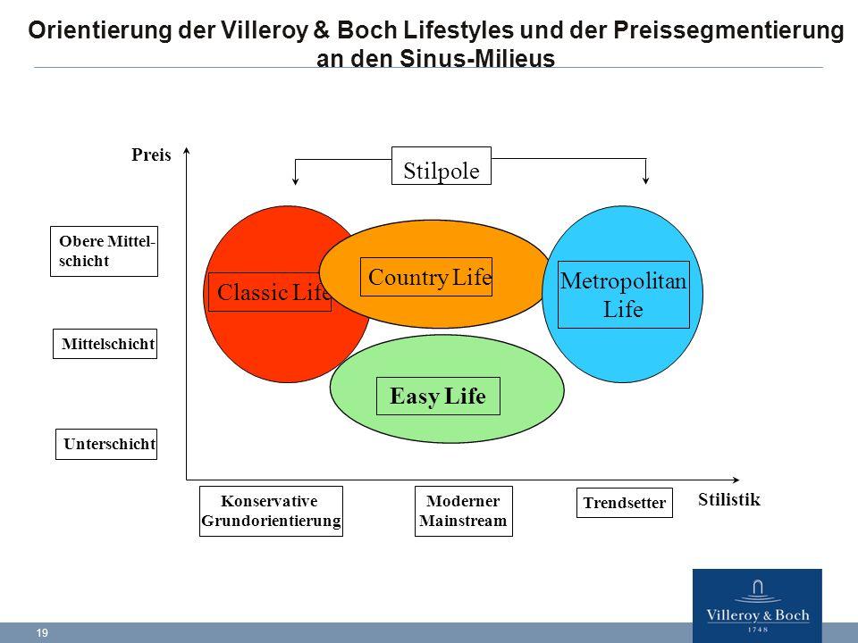 19 Orientierung der Villeroy & Boch Lifestyles und der Preissegmentierung an den Sinus-Milieus Konservative Grundorientierung Moderner Mainstream Tren