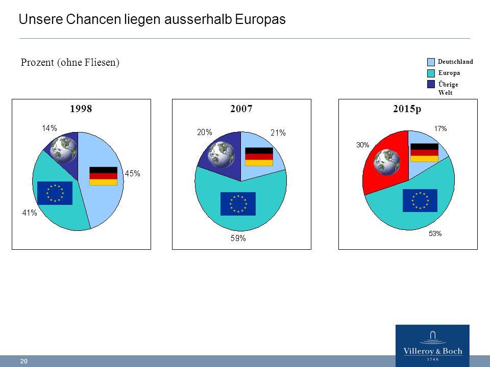 20 1998 2007 Unsere Chancen liegen ausserhalb Europas 2015p Prozent (ohne Fliesen) Deutschland Europa Übrige Welt
