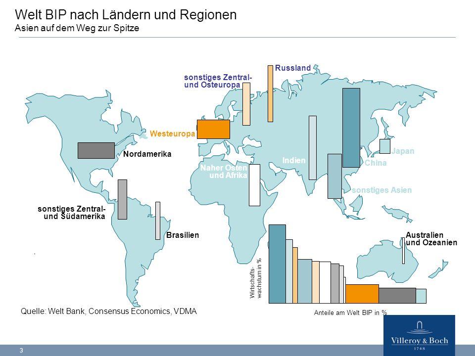 3 Welt BIP nach Ländern und Regionen Asien auf dem Weg zur Spitze Nordamerika Westeuropa Japan China Indien sonstiges Asien Naher Osten und Afrika Rus