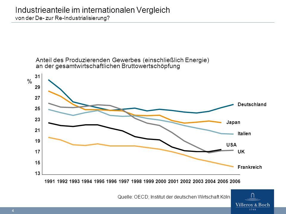 4 Quelle: OECD; Institut der deutschen Wirtschaft Köln Industrieanteile im internationalen Vergleich von der De- zur Re-Industrialisierung? Anteil des