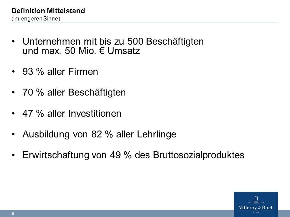 6 Definition Mittelstand (im engeren Sinne) Unternehmen mit bis zu 500 Beschäftigten und max. 50 Mio. € Umsatz 93 % aller Firmen 70 % aller Beschäftig