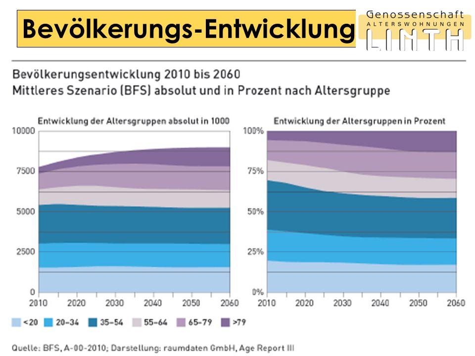 Bevölkerungs-Entwicklung