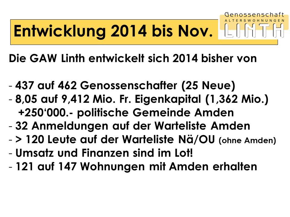 Entwicklung 2014 bis Nov. Die GAW Linth entwickelt sich 2014 bisher von - 437 auf 462 Genossenschafter (25 Neue) - 8,05 auf 9,412 Mio. Fr. Eigenkapita