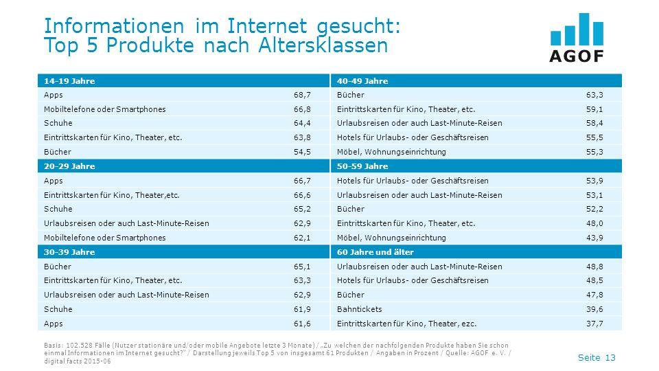 Seite 13 Informationen im Internet gesucht: Top 5 Produkte nach Altersklassen Basis: 102.528 Fälle (Nutzer stationäre und/oder mobile Angebote letzte