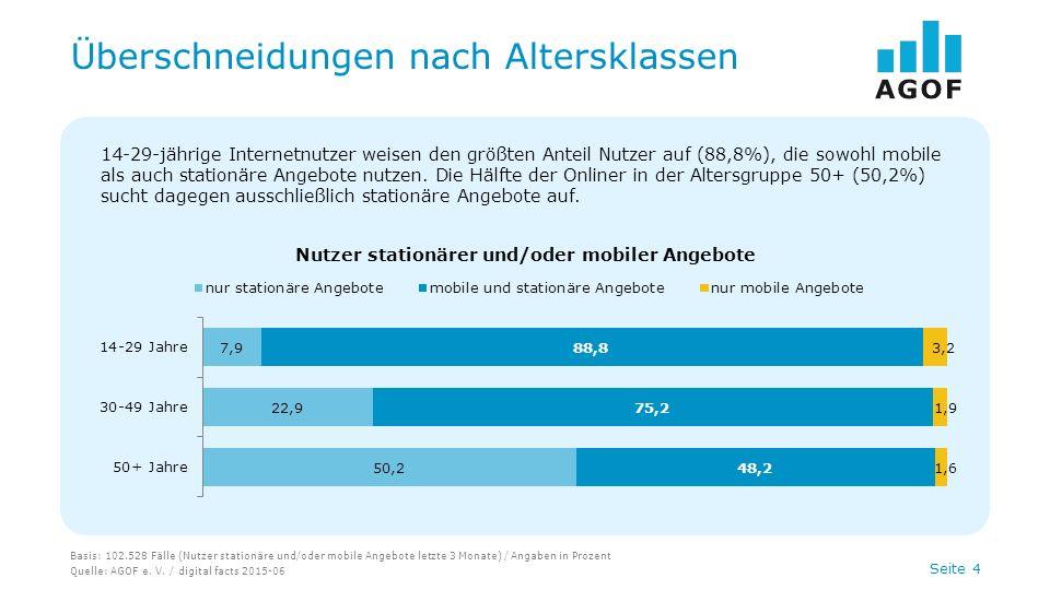 Seite 4 Überschneidungen nach Altersklassen Basis: 102.528 Fälle (Nutzer stationäre und/oder mobile Angebote letzte 3 Monate) / Angaben in Prozent Que