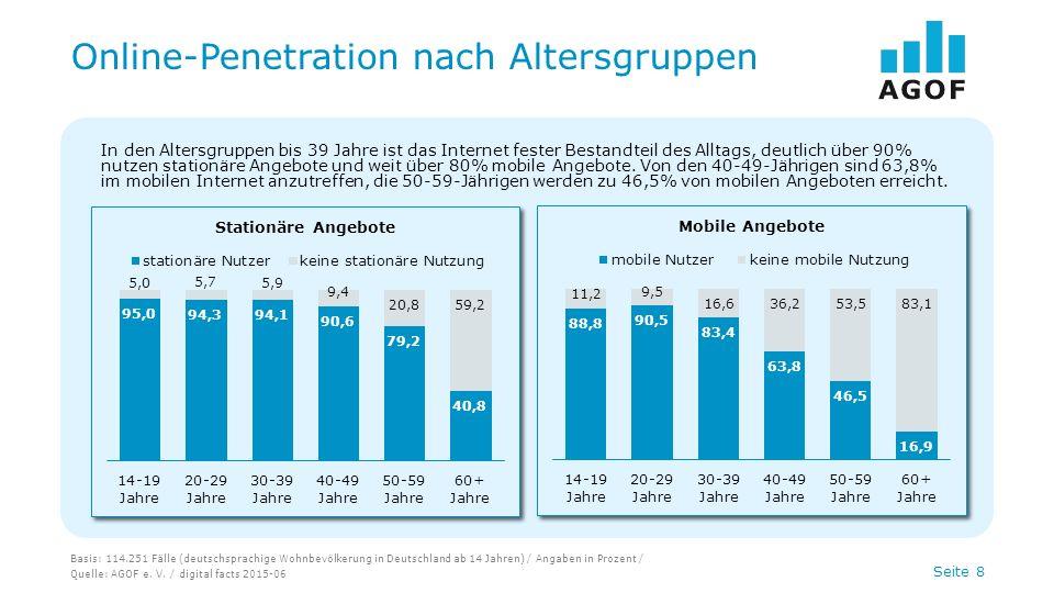 Seite 8 Online-Penetration nach Altersgruppen Basis: 114.251 Fälle (deutschsprachige Wohnbevölkerung in Deutschland ab 14 Jahren) / Angaben in Prozent
