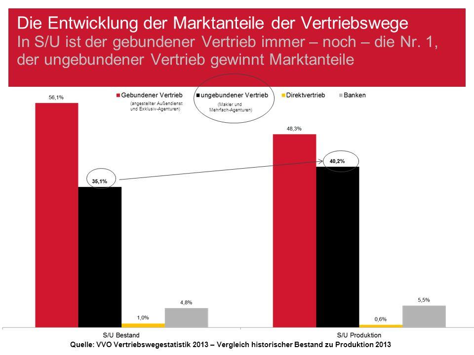 Die Entwicklung der Marktanteile der Vertriebswege In S/U ist der gebundener Vertrieb immer – noch – die Nr. 1, der ungebundener Vertrieb gewinnt Mark