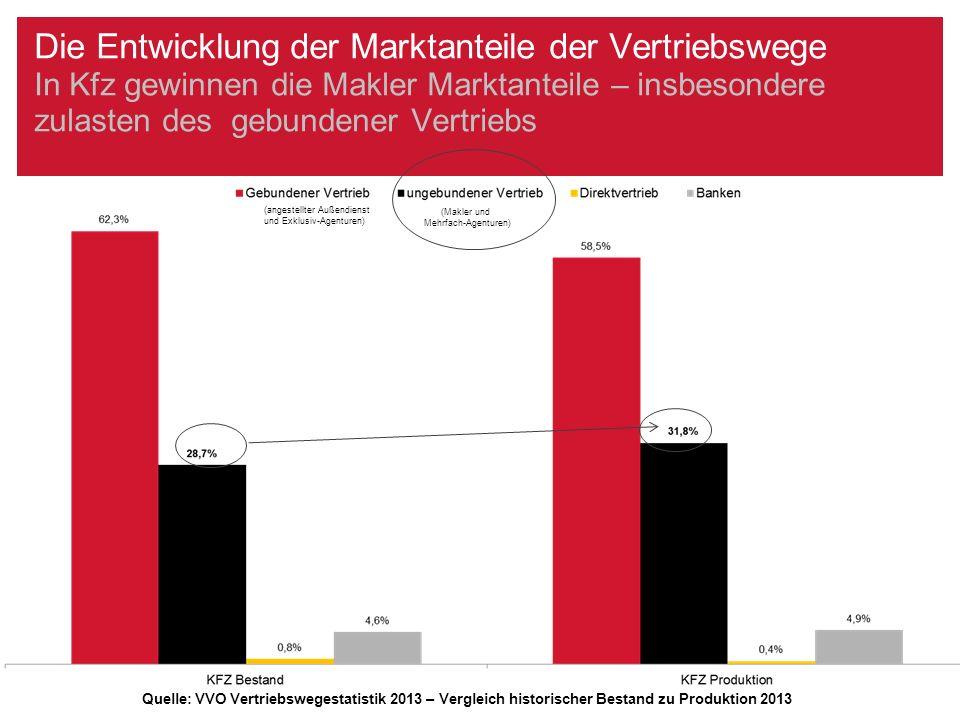Die Entwicklung der Marktanteile der Vertriebswege In Kfz gewinnen die Makler Marktanteile – insbesondere zulasten des gebundener Vertriebs (angestell