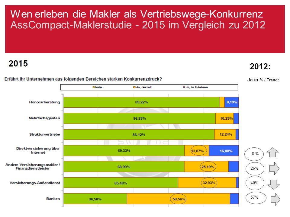 Wen erleben die Makler als Vertriebswege-Konkurrenz AssCompact-Maklerstudie - 2015 im Vergleich zu 2012 2012: Ja in % / Trend: 8 % 26% 40% 57%