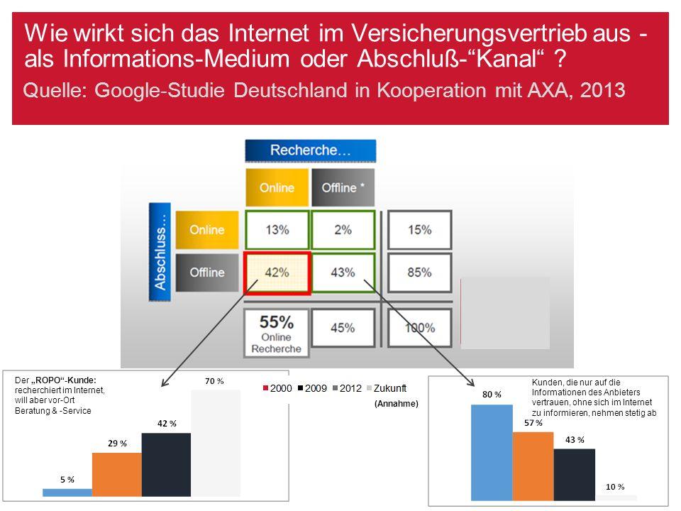 """Wie wirkt sich das Internet im Versicherungsvertrieb aus - als Informations-Medium oder Abschluß-""""Kanal"""" ? Quelle: Google-Studie Deutschland in Kooper"""